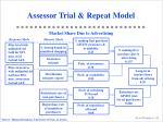 assessor trial repeat model