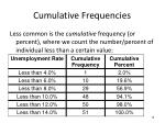 cumulative frequencies