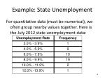 example state unemployment