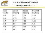 ave of elements examined during a search main p 561