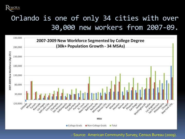 Orlando is one of only 34 cities with over 30,000 new workers from 2007-09.