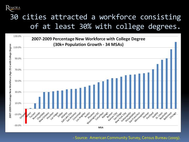 30 cities attracted a workforce consisting of at least 30% with college degrees.