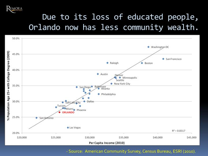 Due to its loss of educated people, Orlando now has less community wealth.