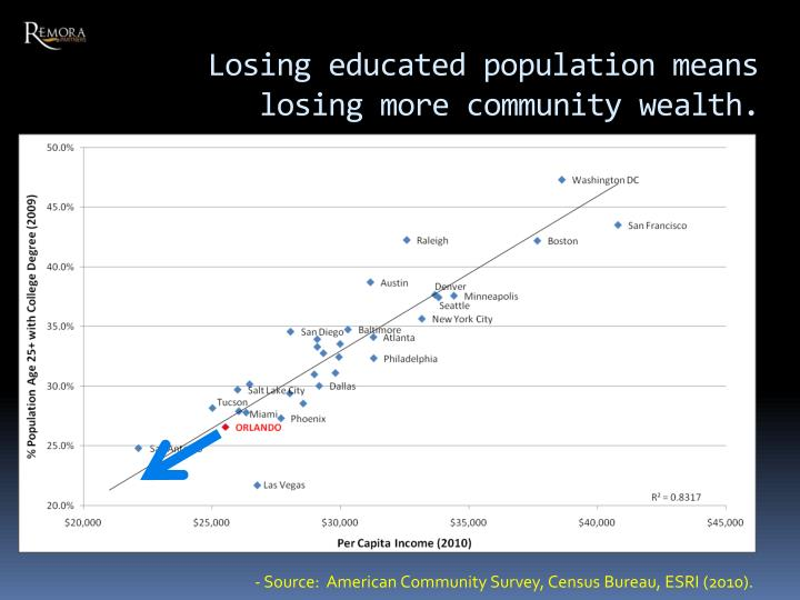 Losing educated population means