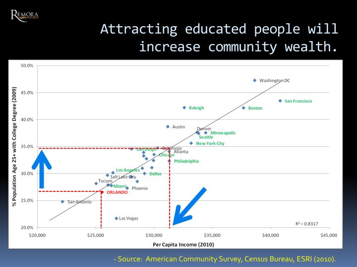 Attracting educated people will