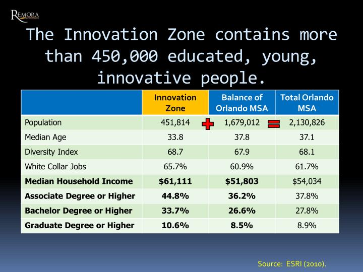 The Innovation Zone contains more than 450,000 educated, young,