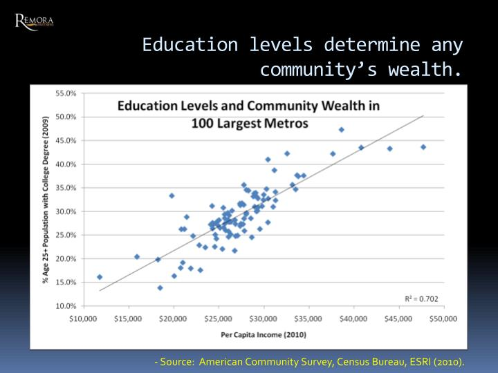 Education levels determine any community's wealth.