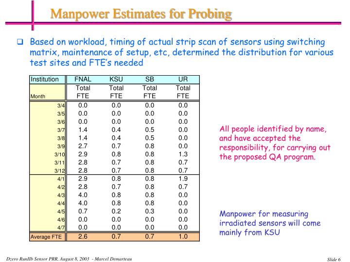 Manpower Estimates for Probing