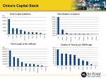 china s capital stock