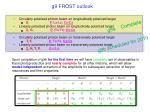 g9 frost outlook