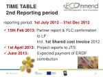 time table 2nd reporting period