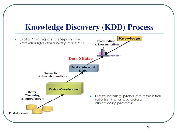 knowledge discovery in databases an overview essay Its techniques range from statistics to the use of domain knowledge to control searchfollowing an overview of knowledge discovery in databases knowledge.