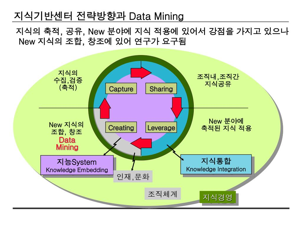 what is data mining in database