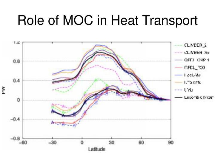 Role of MOC in Heat Transport