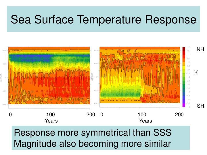 Sea Surface Temperature Response