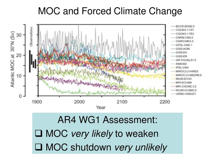 MOC and Forced Climate Change