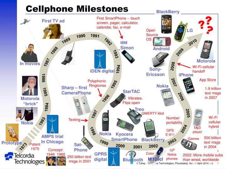 Cellphone milestones
