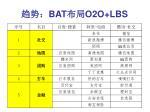 bat o2o lbs