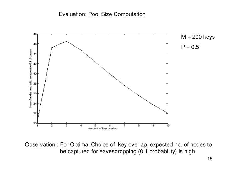 Evaluation: Pool Size Computation