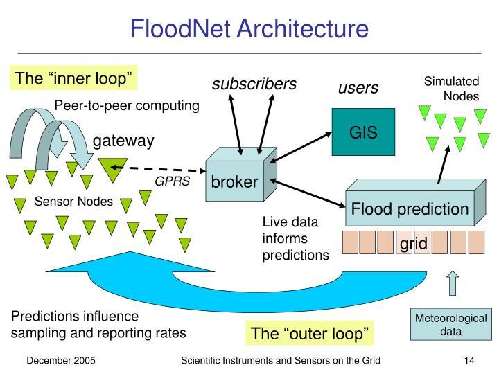 FloodNet Architecture