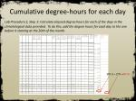 cumulative degree hours for each day