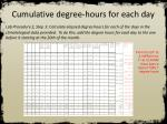 cumulative degree hours for each day3