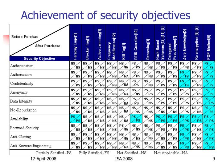 Achievement of security objectives