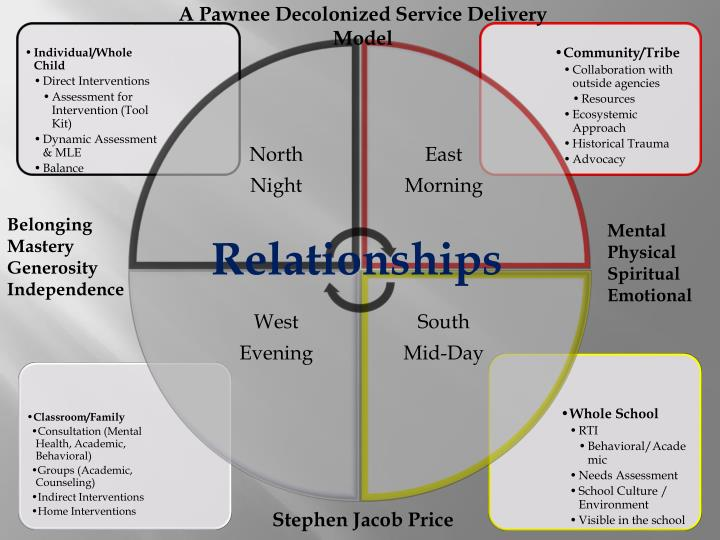 A Pawnee Decolonized Service Delivery Model