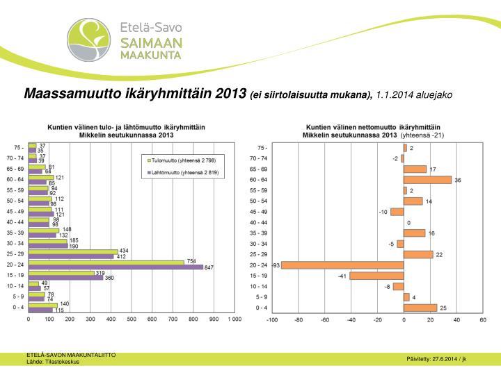 Maassamuutto ik ryhmitt in 2013 ei siirtolaisuutta mukana 1 1 2014 aluejako1