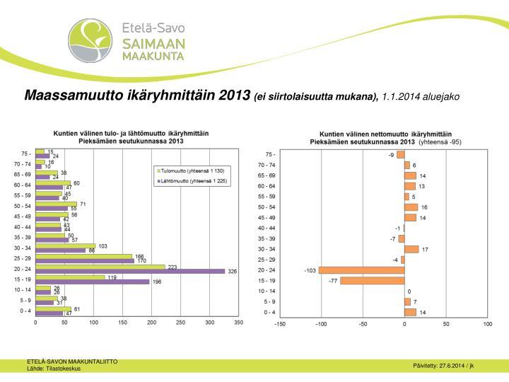 Maassamuutto ikäryhmittäin 2013