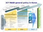 ict r sd general policy in korea