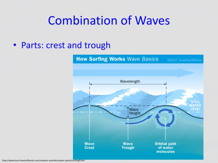 Combination of Waves