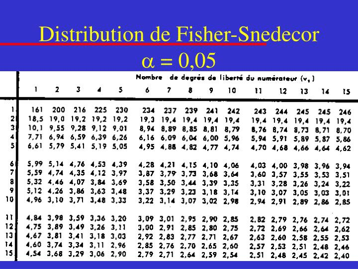 Distribution de Fisher-Snedecor