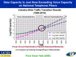 data capacity is just now exceeding voice capacity on national telephone fibers