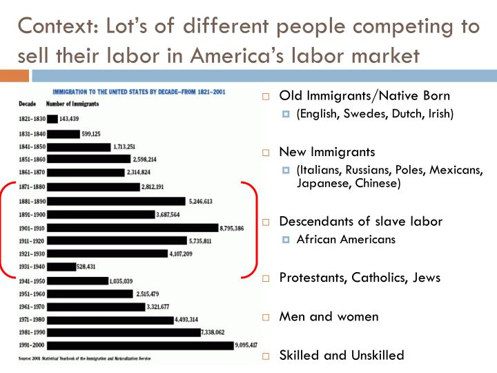 Context: Lot's of different people competing to sell their labor in America's labor market
