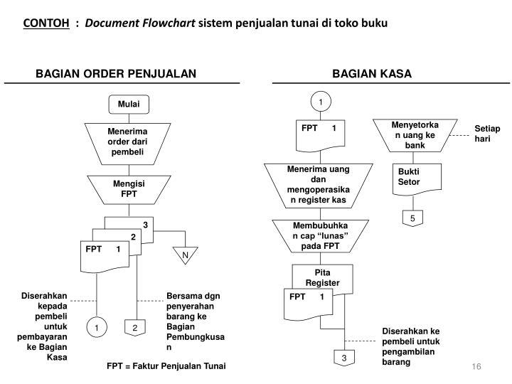 Ppt Sistem Akuntansi 1 Powerpoint Presentation Id 5639274