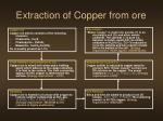 extraction of copper from ore