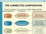 the connected corporation2