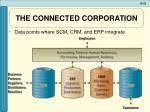 the connected corporation3