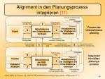 alignment in den planungsprozess integrieren 11