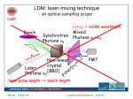 ldm laser mixing technique an optical sampling scope