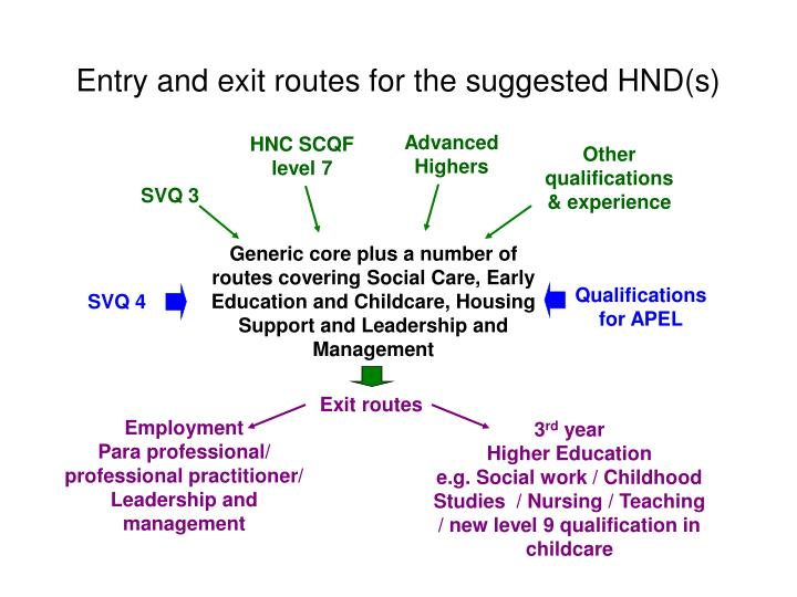 Entry and exit routes for the suggested HND(s)