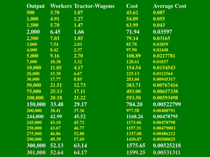 Output	Workers	Tractor-Wagons	Cost	Average Cost