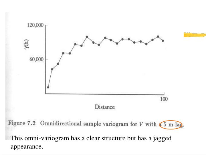 This omni-variogram has a clear structure but has a jagged appearance.