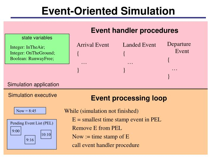 Event oriented simulation