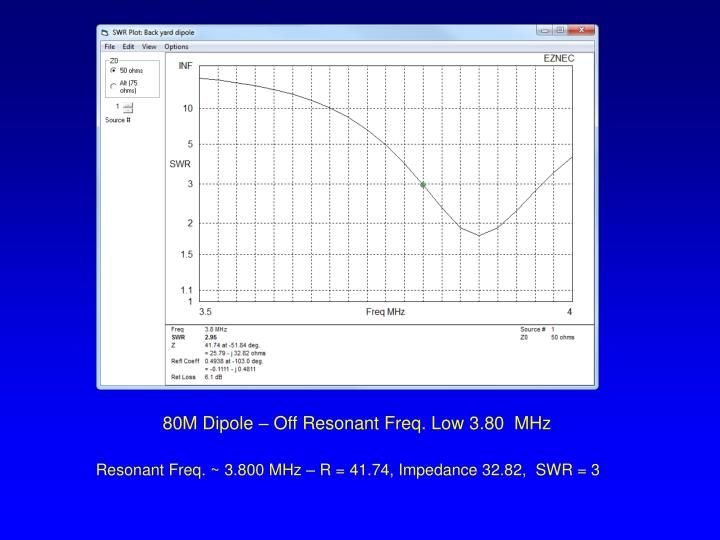 80M Dipole – Off Resonant Freq. Low 3.80  MHz