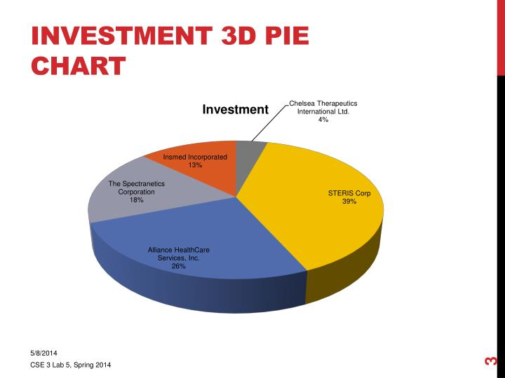 Investment 3d pie chart