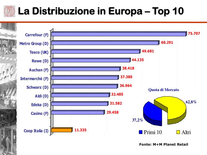 La Distribuzione in Europa – Top 10