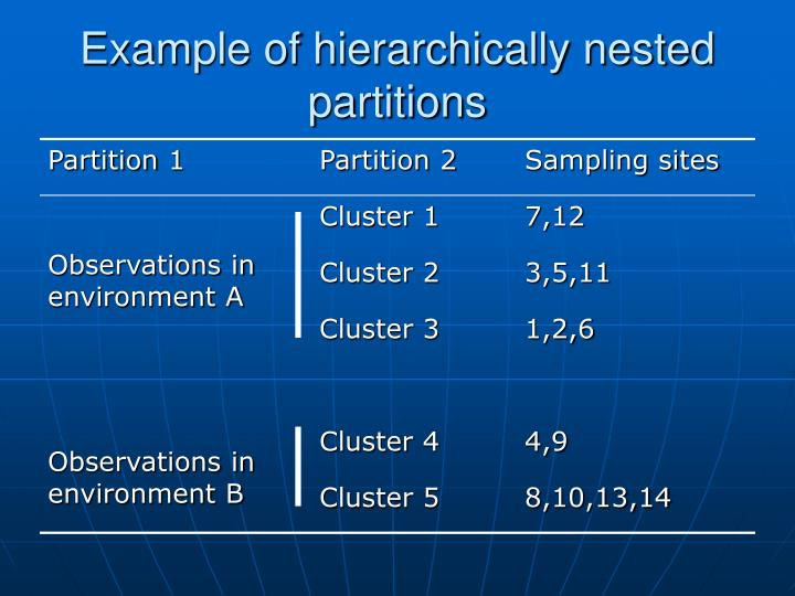 Example of hierarchically nested partitions