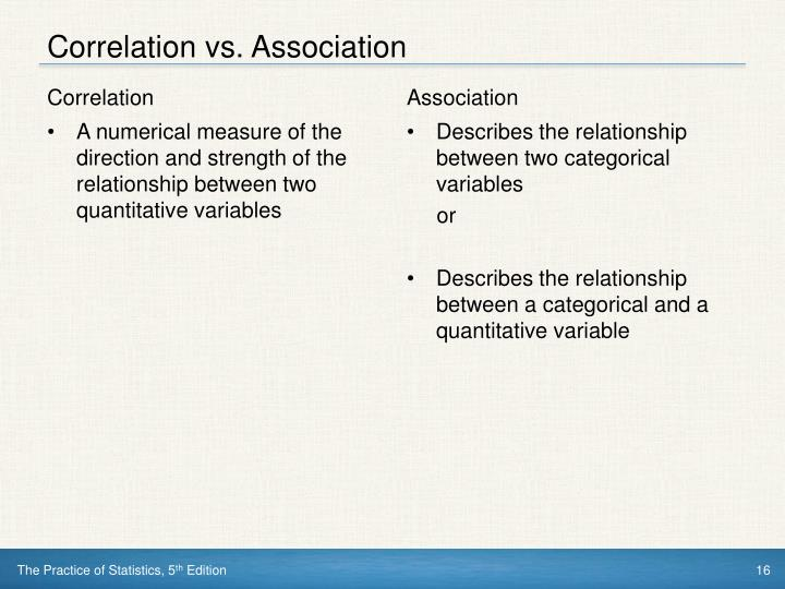 Correlation vs. Association